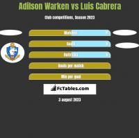 Adilson Warken vs Luis Cabrera h2h player stats