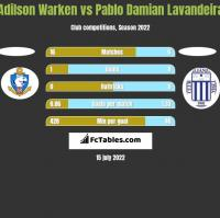 Adilson Warken vs Pablo Damian Lavandeira h2h player stats