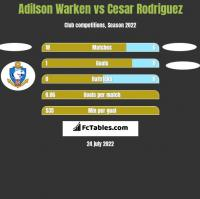 Adilson Warken vs Cesar Rodriguez h2h player stats