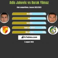 Adis Jahovic vs Burak Yilmaz h2h player stats