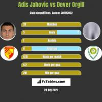 Adis Jahovic vs Dever Orgill h2h player stats