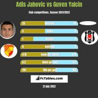 Adis Jahovic vs Guven Yalcin h2h player stats