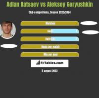 Adłan Kacajew vs Aleksey Goryushkin h2h player stats