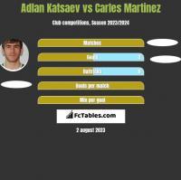 Adłan Kacajew vs Carles Martinez h2h player stats