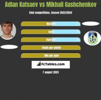 Adłan Kacajew vs Mikhail Gashchenkov h2h player stats