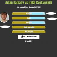Adłan Kacajew vs Irakli Kvekveskiri h2h player stats