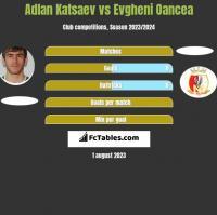 Adłan Kacajew vs Evgheni Oancea h2h player stats