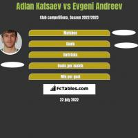 Adłan Kacajew vs Evgeni Andreev h2h player stats