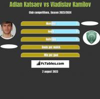 Adłan Kacajew vs Vladislav Kamilov h2h player stats