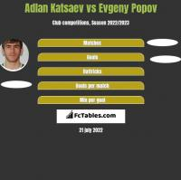 Adłan Kacajew vs Evgeny Popov h2h player stats