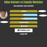 Adłan Kacajew vs Evgeniy Marichev h2h player stats