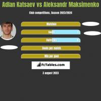 Adłan Kacajew vs Aleksandr Maksimenko h2h player stats