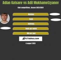 Adłan Kacajew vs Adil Mukhametzyanov h2h player stats