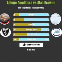 Adlene Guedioura vs Alan Browne h2h player stats