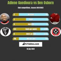 Adlene Guedioura vs Ben Osborn h2h player stats