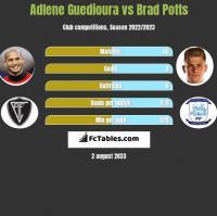 Adlene Guedioura vs Brad Potts h2h player stats