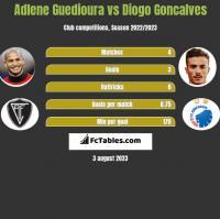 Adlene Guedioura vs Diogo Goncalves h2h player stats