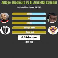 Adlene Guedioura vs El-Arbi Hilal Soudani h2h player stats