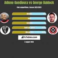 Adlene Guedioura vs George Baldock h2h player stats