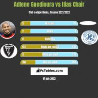 Adlene Guedioura vs Ilias Chair h2h player stats
