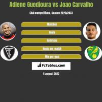 Adlene Guedioura vs Joao Carvalho h2h player stats