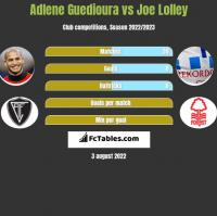 Adlene Guedioura vs Joe Lolley h2h player stats