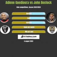 Adlene Guedioura vs John Bostock h2h player stats