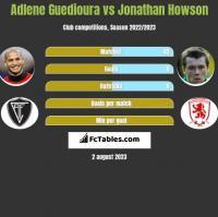 Adlene Guedioura vs Jonathan Howson h2h player stats