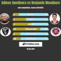 Adlene Guedioura vs Benjamin Woodburn h2h player stats