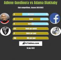 Adlene Guedioura vs Adama Diakhaby h2h player stats