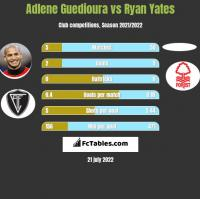 Adlene Guedioura vs Ryan Yates h2h player stats
