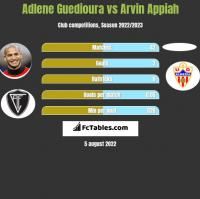 Adlene Guedioura vs Arvin Appiah h2h player stats