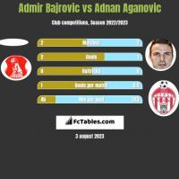 Admir Bajrovic vs Adnan Aganovic h2h player stats