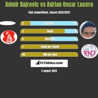 Admir Bajrovic vs Adrian Oscar Lucero h2h player stats
