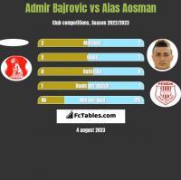 Admir Bajrovic vs Aias Aosman h2h player stats