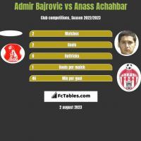 Admir Bajrovic vs Anass Achahbar h2h player stats