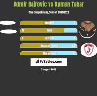 Admir Bajrovic vs Aymen Tahar h2h player stats