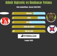 Admir Bajrovic vs Boubacar Fofana h2h player stats