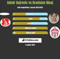 Admir Bajrovic vs Branislav Ninaj h2h player stats