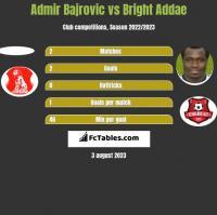 Admir Bajrovic vs Bright Addae h2h player stats