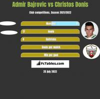 Admir Bajrovic vs Christos Donis h2h player stats