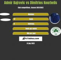 Admir Bajrovic vs Dimitrios Kourbelis h2h player stats
