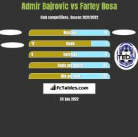 Admir Bajrovic vs Farley Rosa h2h player stats