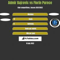 Admir Bajrovic vs Florin Purece h2h player stats