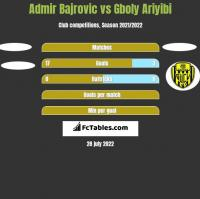 Admir Bajrovic vs Gboly Ariyibi h2h player stats