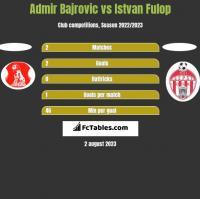 Admir Bajrovic vs Istvan Fulop h2h player stats