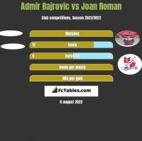 Admir Bajrovic vs Joan Roman h2h player stats