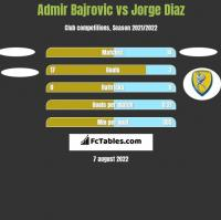 Admir Bajrovic vs Jorge Diaz h2h player stats