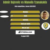 Admir Bajrovic vs Manolis Tzanakakis h2h player stats