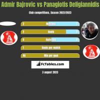 Admir Bajrovic vs Panagiotis Deligiannidis h2h player stats